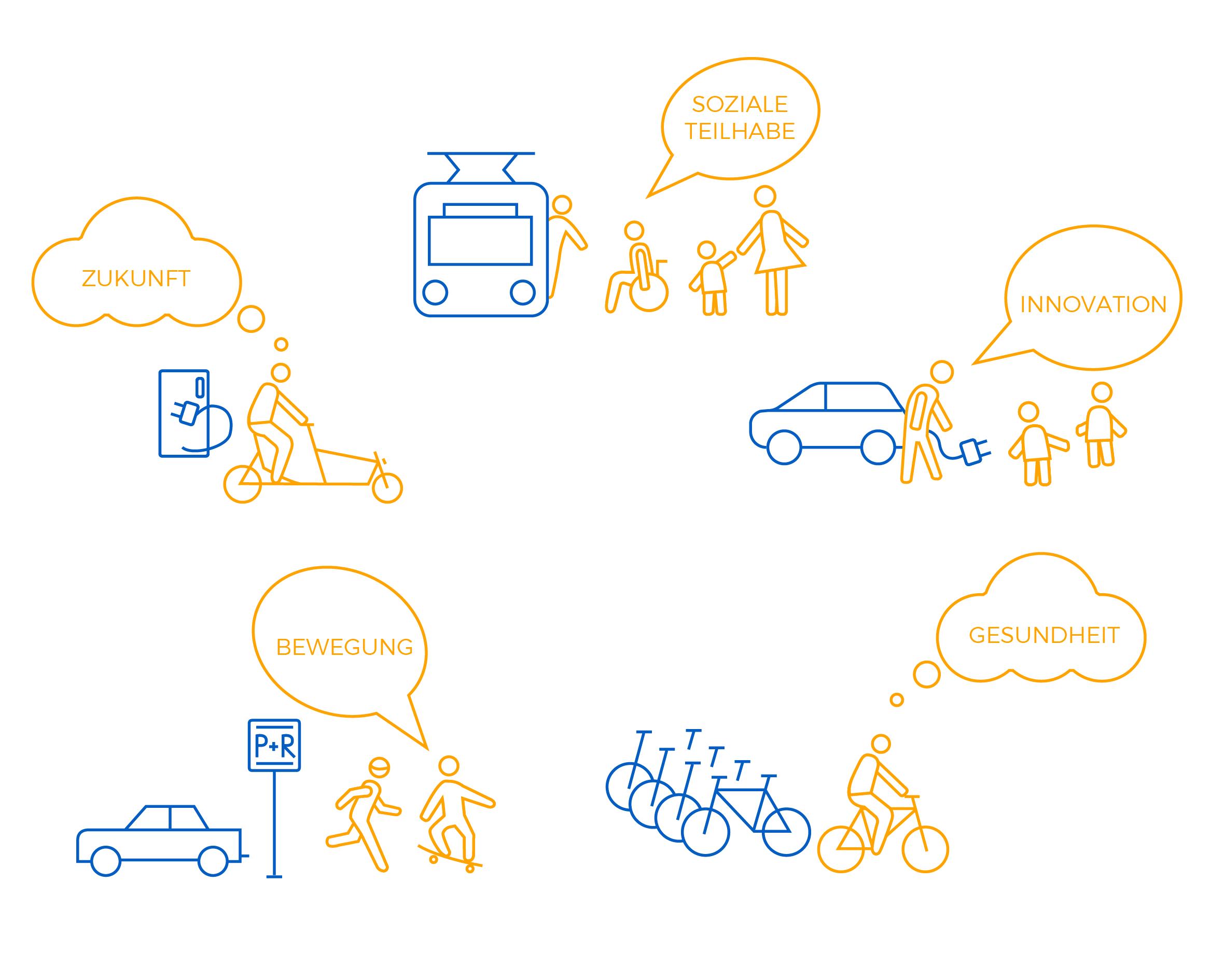 Reallabor für nachhaltige Mobilitätskultur - NACHHALTIGE MOBILITÄTSKULTUR IN STUTTGART