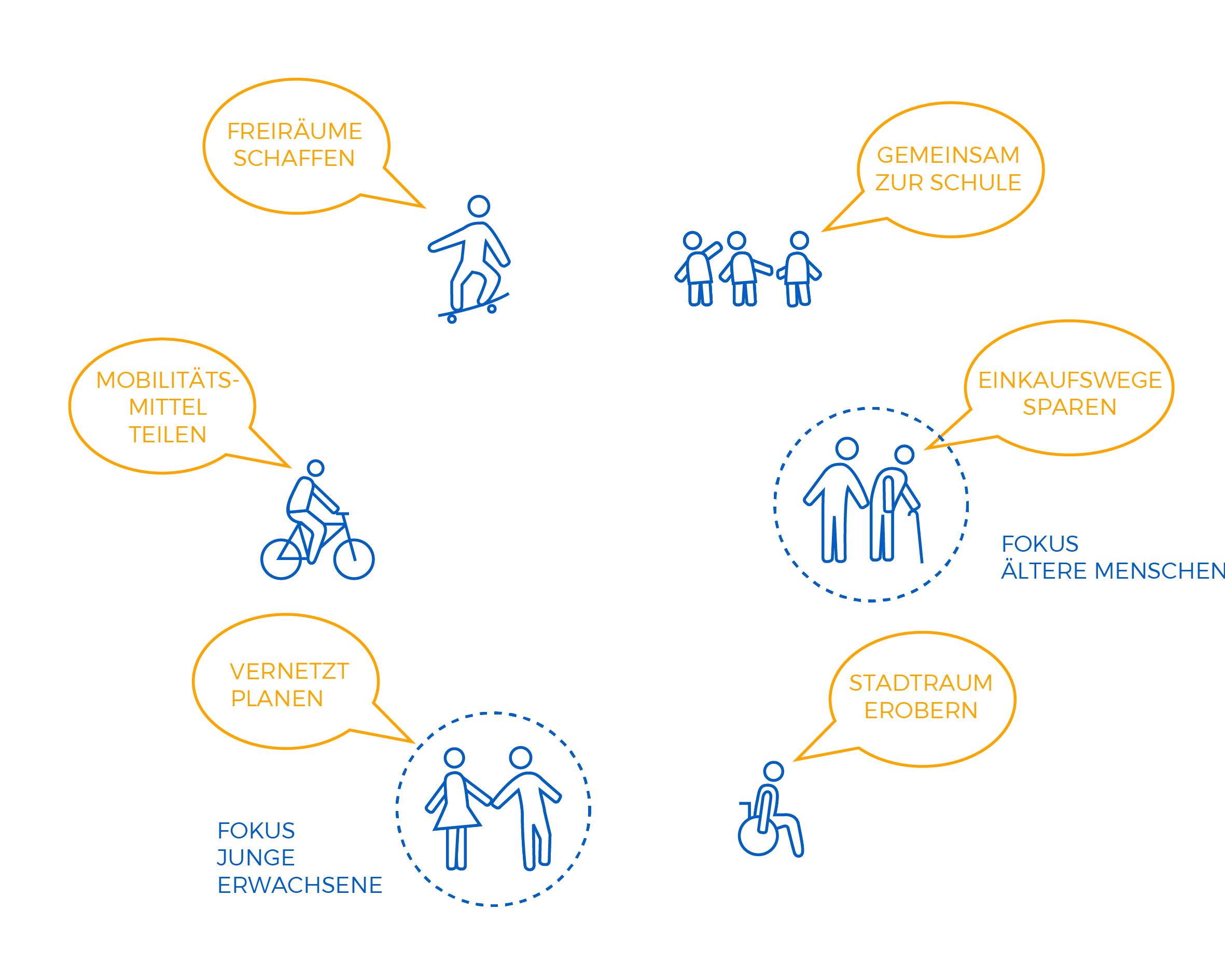 Reallabor für nachhaltige Mobilitätskultur - GEMEINSAM FORSCHEN IM REALLABOR