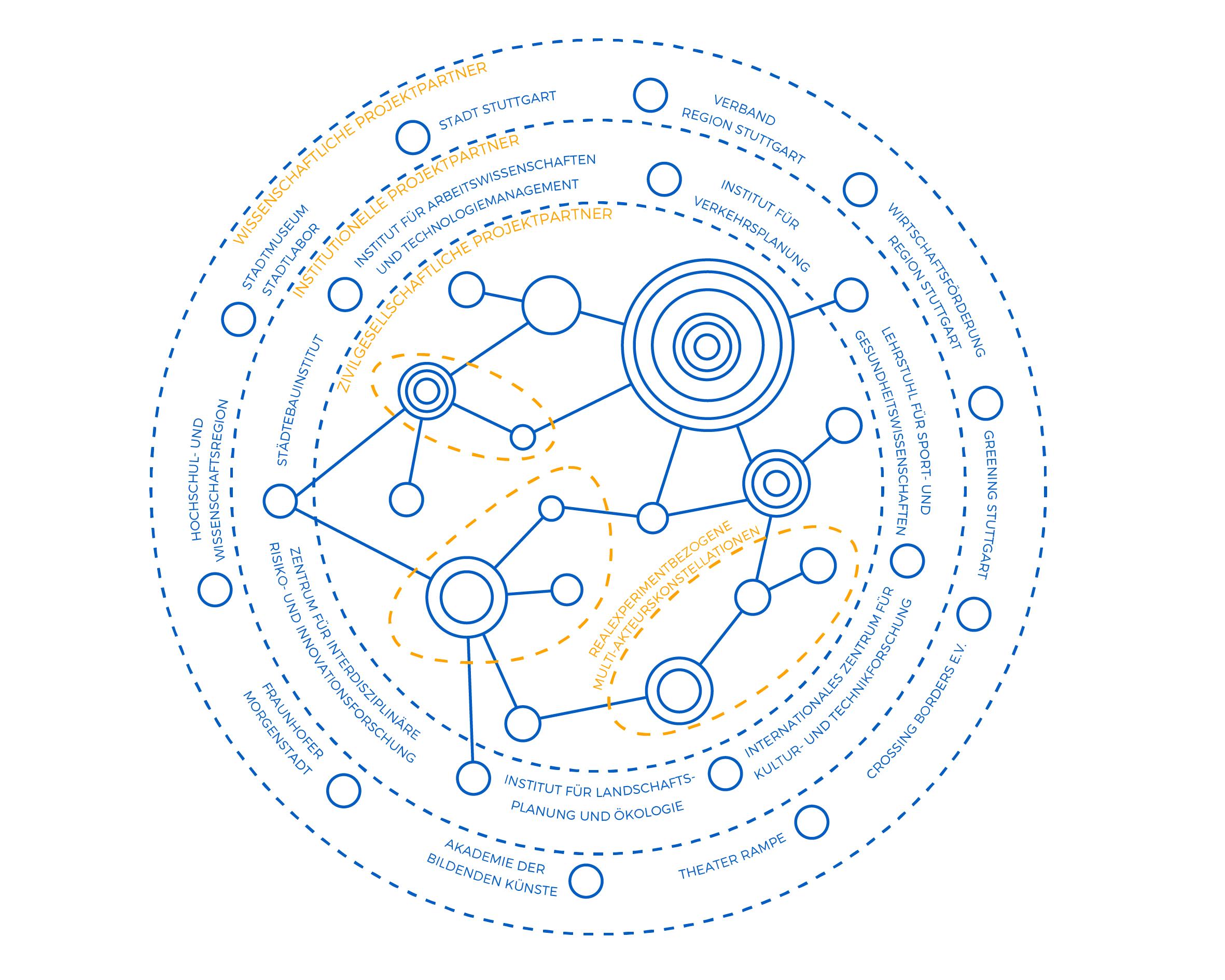 Reallabor für nachhaltige Mobilitätskultur - KOOPERATIONSPARTNER, NETZWERK UND SOZIALE INNOVATOREN