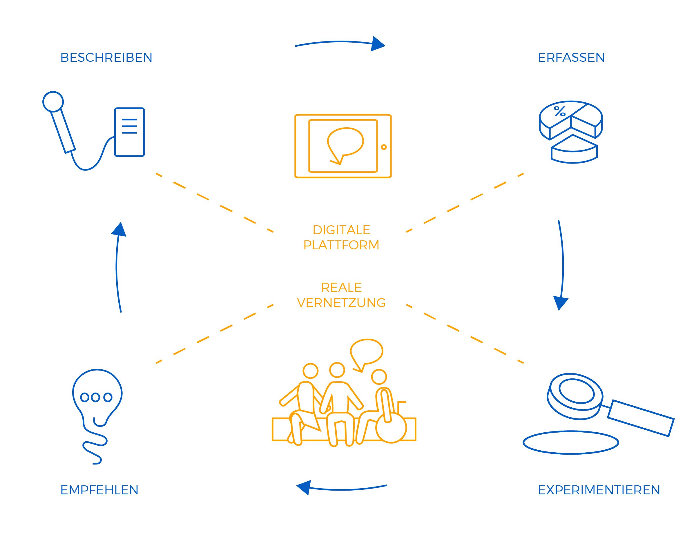 Reallabor für nachhaltige Mobilitätskultur - VOM HANDELN ZUM WISSEN DURCH REALEXPERIMENTE