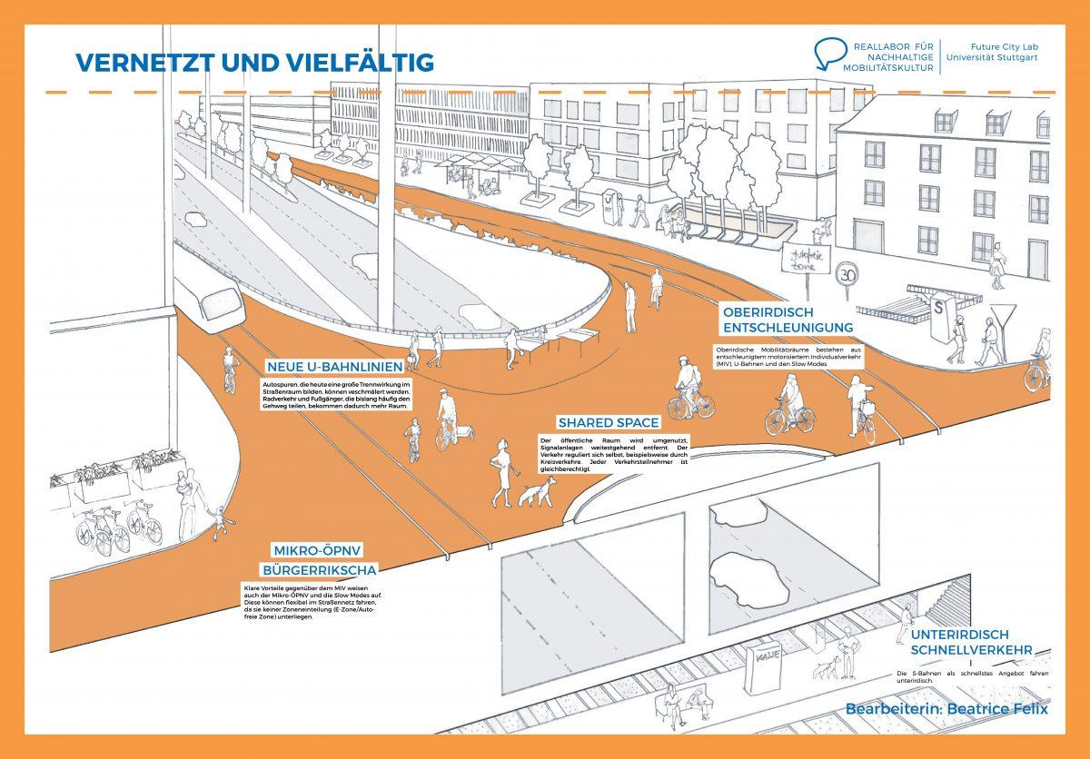 Reallabor für nachhaltige Mobilitätskultur - Zukunftslabor Mobilitätsvisionen